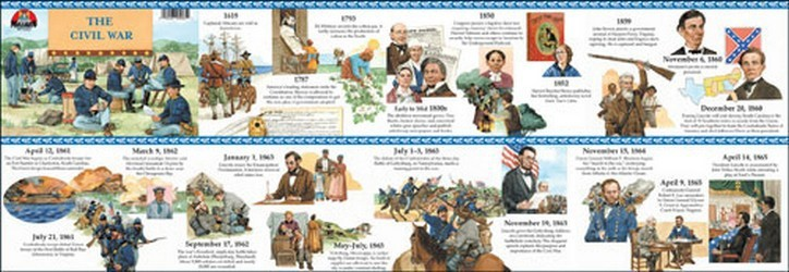 A Brighter Child - US History/The Civil War Timeline