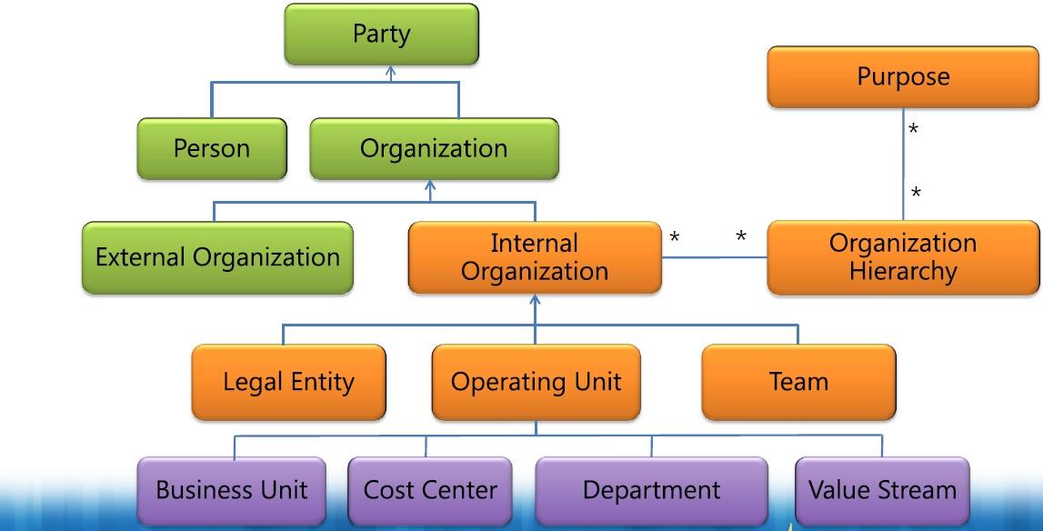 Organization Model Framework \u2013 Microsoft Dynamics AX 2012 \u2013 Abubaker