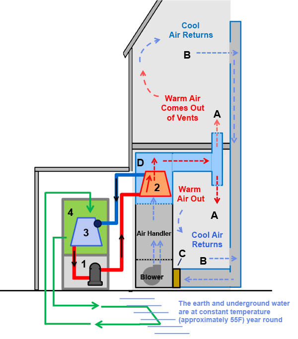 How Does an Air Conditioning System Work?