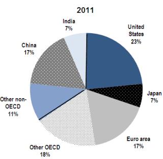 Distribución del PIB mundial en 2.011