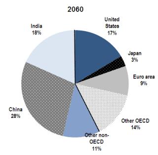 Pronóstico de la distribución del PIB mundial en 2.060