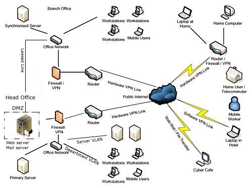 lan design diagram
