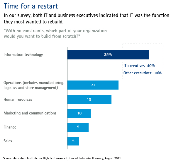 A fresh start for enterprise IT Accenture Outlook
