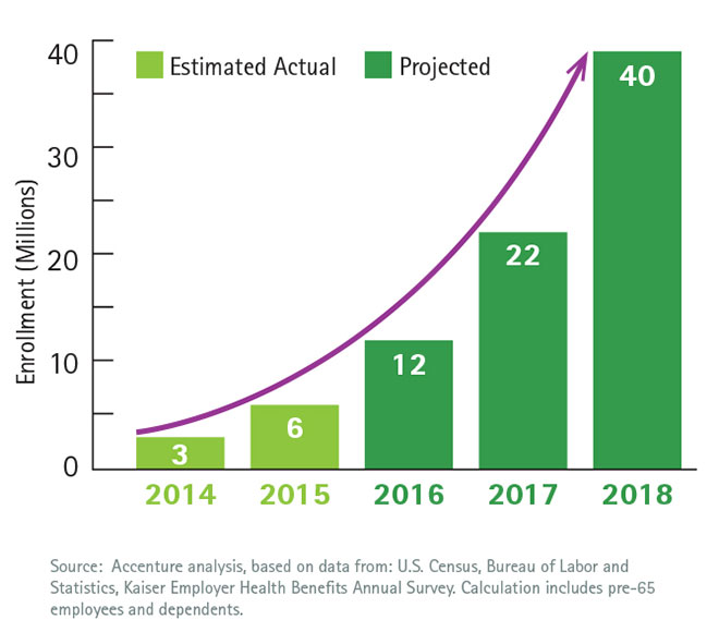 How Health Insurance Afiects Health Care Demand A Private Health Insurance Exchanges Enrollment For 2015