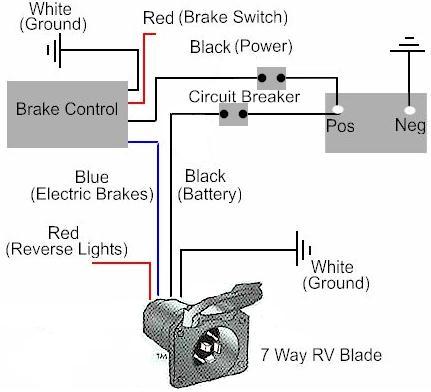 Wiring Diagram Electric Trailer Brake Control - Nudohuge