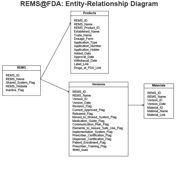 er diagram program
