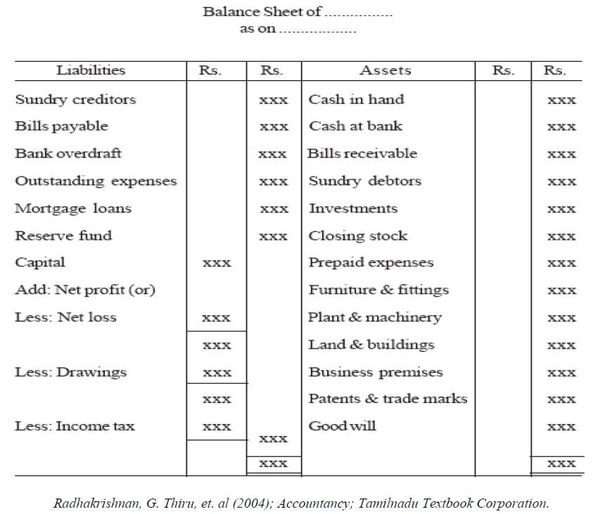 Final Accounts Accountancy Knowledge