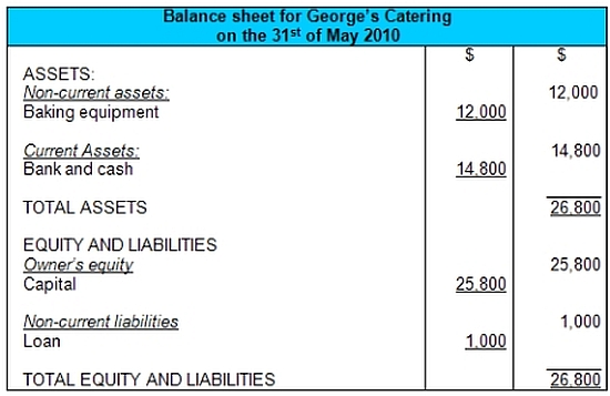 Balance Sheet Example  Format (Vertical)