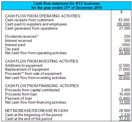 Cash Flow Statement Example - cash flow statement