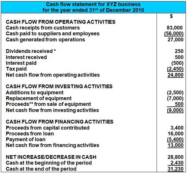 A Cash Flow Statement Example  Format