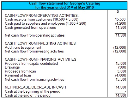 Flow Statement Example - cash flow statement