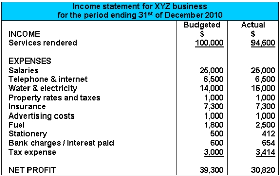 Income Statement Example - generic income statement