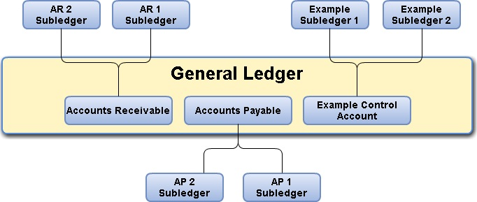 What is a Subledger? - AccountingCapital