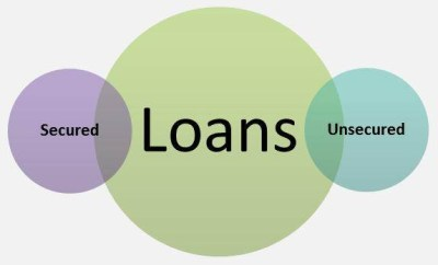 What are Secured and Unsecured Loans, Which is Better? - AccountingCapital