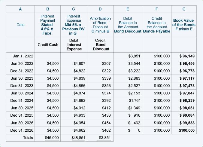 bond discount amortization
