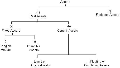 Balance Sheet - Definition, Explanation, Method of Preparation - Balance Sheet Classified Format