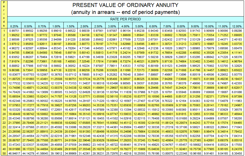 present value of an annuity calculator
