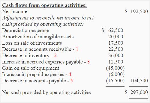 company cash flows