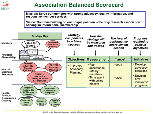 thesis work balanced scorecard