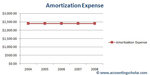 Chapter 14® - Methods of Amortizing Capital Assets - Straight Line - amorzation
