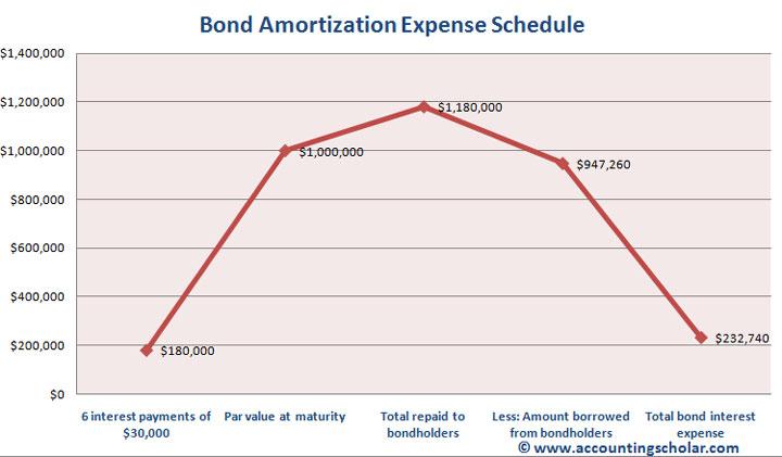 Chapter 27® - Balance Sheet Presentation of Bond Discount (Long - amortization bonds