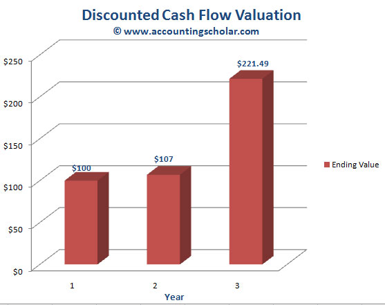 Chapter 411® - Discounted Cash Flow Valuations - Future Value of