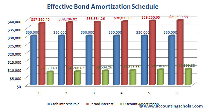 Chapter 28® - Straight Line Amortization Method of Bonds Payable