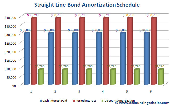 Chapter 28® - Straight Line Amortization Method of Bonds Payable - amortization bonds