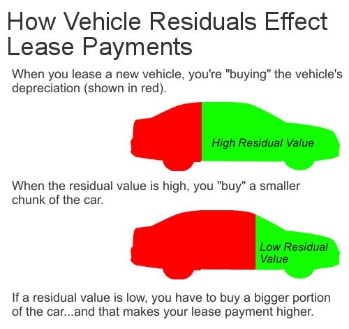 How to Tell if a Car Lease is a Good Deal - Accurate Auto Advice