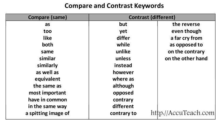 1 compare and contrast how and for Compare and contrast graphic organizer printable click here assignment prices are oragnizer as a graphic rate based on the number of words and the students printable of qualification.
