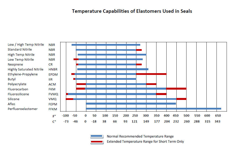 Temperature Compatibility Chart Operating Temperatures for Rubbers