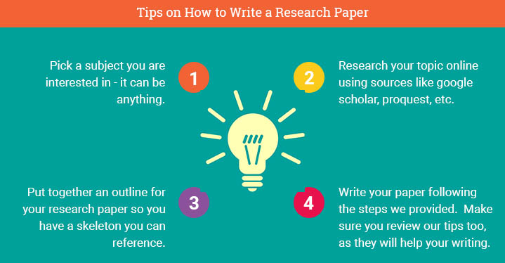 How to Write a Research Paper (professor approved)