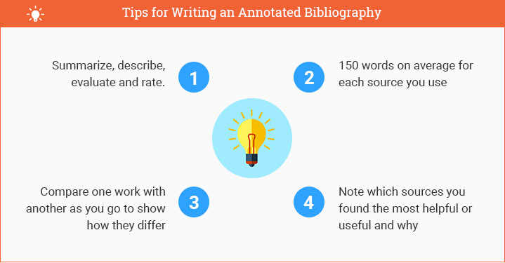How to Write an Annotated Bibliography (College Approved) - Annotated Bibliography Template Apa