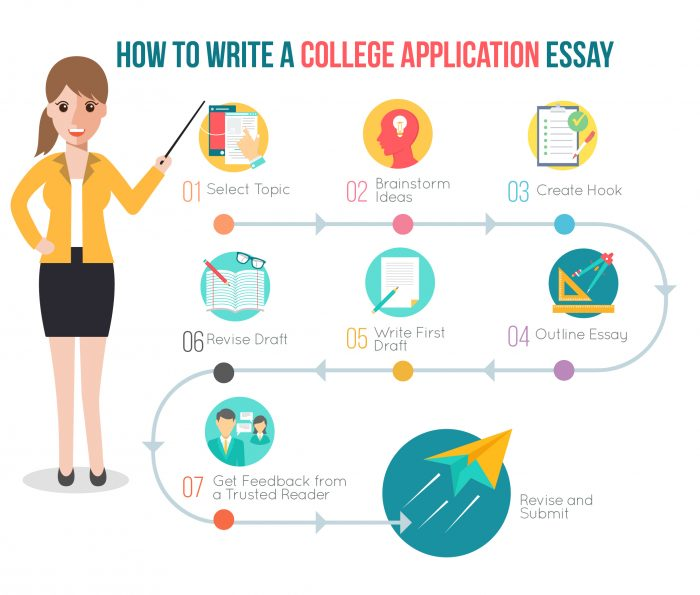 How to Write a College Application Essay (2018 Guide)