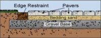 Bedding Sand | Acme Sand & Gravel