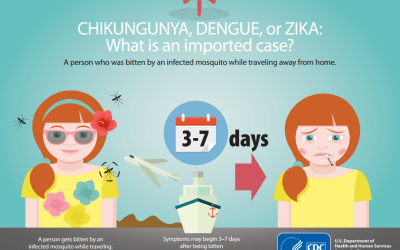 ZIKA Virus Situational Briefing (February 5, 2016)