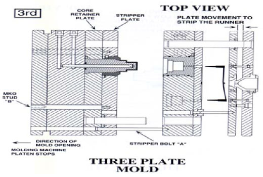 Two plate mold and Three plate mold