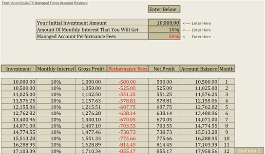 Compounding forex account