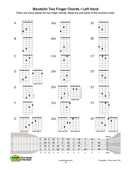 Acoustic Music TV - mandolin chord chart