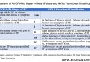 AHA and NYHA Classification of Stages of Heart Failure