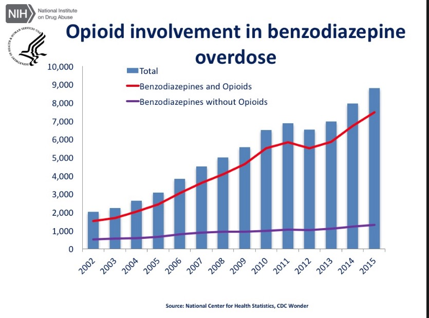 The Opioid Epidemic in 6 Charts Designed To Deceive You American
