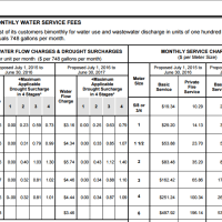 EBMUD water and sewer rates are expected to rise again.