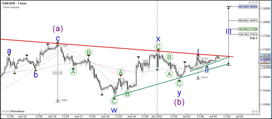 EUR/USD Awaits Breakout Of Triangle Chart Pattern Action Forex