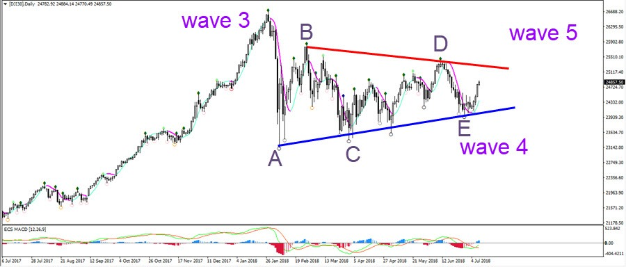 Dow Jones Index Completes Bullish Triangle Chart Pattern Action Forex