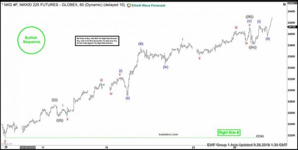 Nikkei Elliott Wave Right Side Calling Higher Action Forex