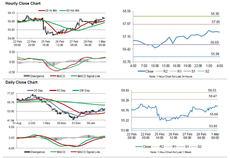Crude Oil Oil Trading Higher, Ahead Of Baker Hughes Weekly Rig