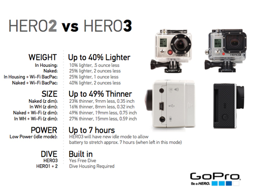 GoPro HERO2 vs. the HERO3