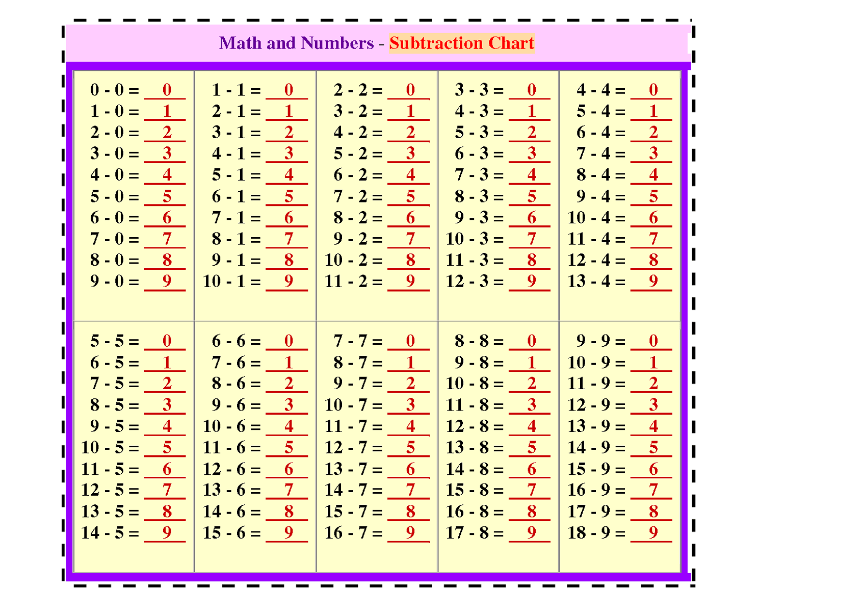 Multiplication Table Periodic Table