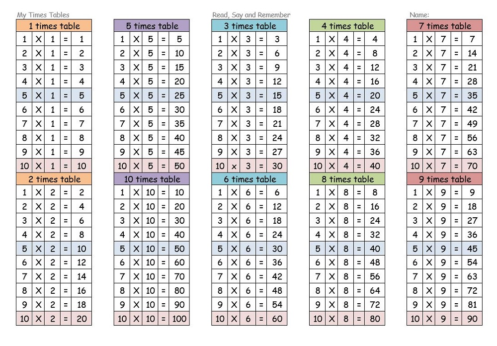 Table Of 7 times table charts 7 12 tables 7 times table