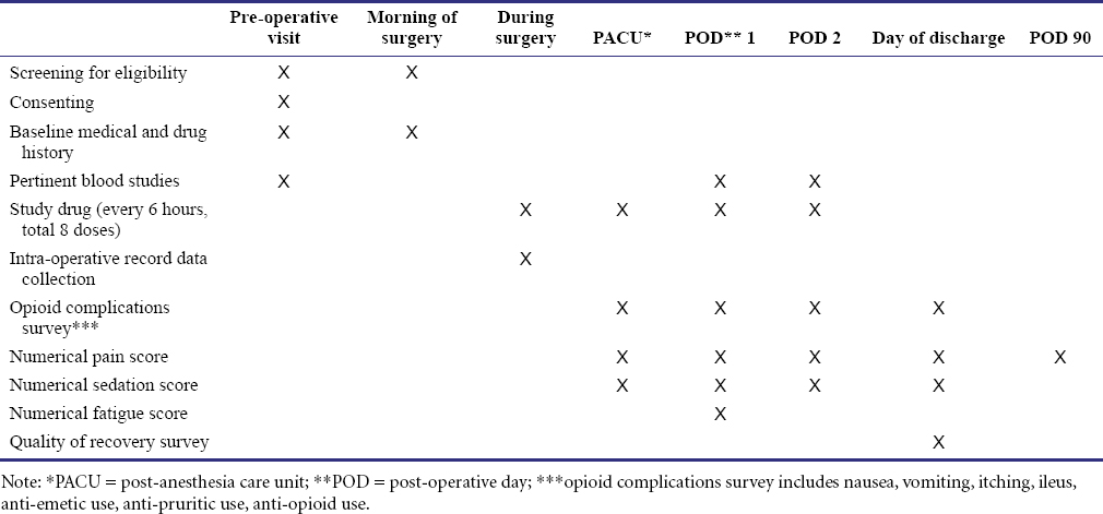Effect of intravenous acetaminophen on post-operative opioid-related